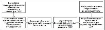 Эффективность технических систем безопасности  Если после составления эксплуатационных требований первого уровня все же было принято решение о развертывании системы видеонаблюдения то необходимо
