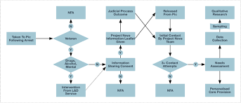 Flow Chart Showing The Process For A Veteran From Point Of