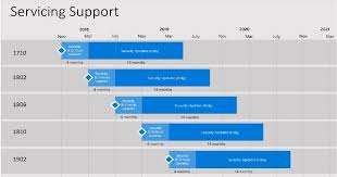 Windows Server Eol Chart Sccm Life Cycle End Of Support Dates For Sccm Cb