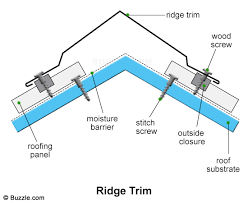 how to install metal installing corrugated roofing on