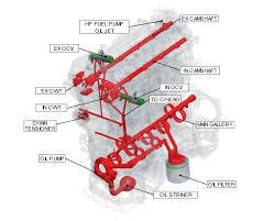 kia soul engine oil flow diagram lubrication system engine kia soul engine oil flow diagram lubrication system engine mechanical system kia soul 2014 2017 ps service manual