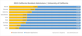 resident uc admission rates ucla berkeley ucsd 2015 resident acceptance
