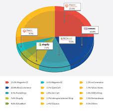 Erp Chart Pie Chart Erp Software Blog