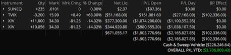 Xiv Trader Ive Lost 4 Million 3 Years Of Work And Other