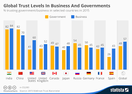Chart Business Chart Global Trust Levels In Business And Governments