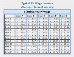 Navy Pay Chart 2018 Military Paygrade Chart Millitary Pay Scale Enlisted
