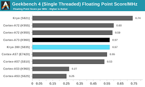 Snapdragon 835 Vs Other Flagship Chips In Benchmarks And