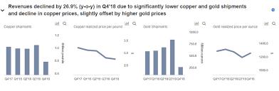 Freeport Mcmoran Stock Price Chart Key Takeaways From Freeport Mcmorans Q4 2018 Results