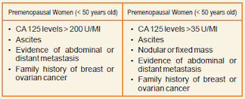 Ca 125 Levels Chart He4 And Risk For Ovarian Cancer Algorithm Dr Lal Pathlabs