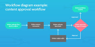 Video Editing Workflow Chart What Is A Workflow A Simple Guide To Getting Started