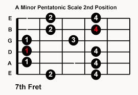 Pentatonic Scale Chart Guitar Pdf How To Play Guitar Scales