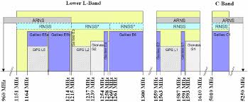 C Band Downlink Frequency Chart Arns And Rnss Downlink Bands Relevant For Gnss Prior To Wrc