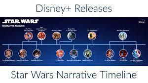 Disney+ Releases Star Wars Narrative ...