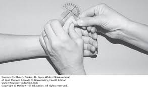 Finger Rom Chart The Hand Measurement Of Joint Motion A Guide To