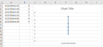 How To Create A Chart With Date And Time On X Axis In Excel