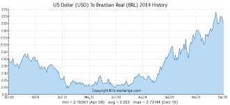 Brazilian Real Chart Us Dollar Usd To Brazilian Real Brl History Foreign