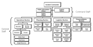 Incident Command Flow Chart Incident Command System Flow Chart Template Www