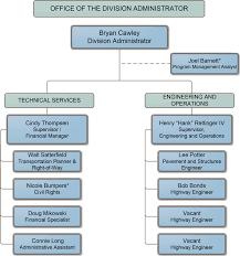 Organization Chart Of Housekeeping Department Thorough