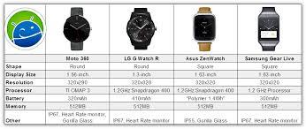 Moto 360 Vs Samsung Gear Live Vs Lg G Watch Video
