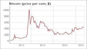 Bitcoin Price Graph History Kickcoin Token Generator No