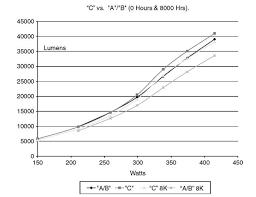 High Intensity Discharge Hid Electronic Lighting Energy