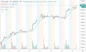 But they shot to fame last week when apple inc. Tesla Stock Price Rallies Above 2000 Mark Ahead Of The 5 1 Split Asktraders Com