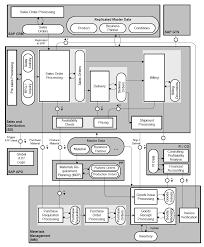sap sd fow diagram wiring diagrams schema sap sd process flow chart diagram in detail integration other sap sd flow diagram
