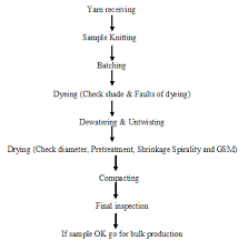 Dyeing Process Flow Chart Advance Wet Processing Technology Assignment Point