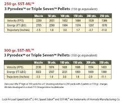 Tc Shockwave Ballistic Chart Hunting 200 Vs 250 Vs 300 Grain Bullet For Deer Hunting 24hourcampfire