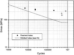 when a hole is reamed in metal to size it is fatigue resistance of flat specimens containing a central hole