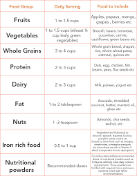 Tips For Feeding Fussy Toddlers With Food Charts