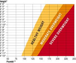 Healthy Weight Range Chart 13 Factual Healthy Wieght Chart