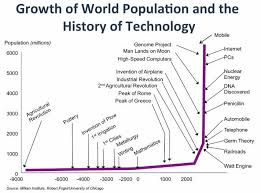 Agricultural Revolution Chart Population Growth And Technology Agricultural Revolution