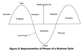 phases of a business cycle with diagram represtation of business cycle