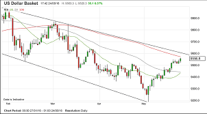 Us Dollar Basket Chart The Us Dollar Strength About To Fade But That Doesnt Mean