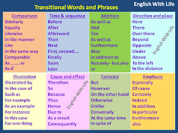 Transistion Words Transition Words Vocabulary Home