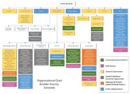 Org Chart Program Organizational Chart Boulder County