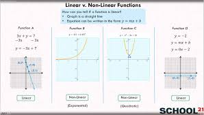 non linear functions examples