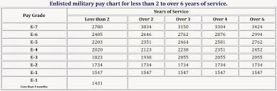 Marine Pay Chart 2015 Mobias 2015 Military Pay Chart For My Fellow Military
