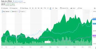 Tesla Tsla Stock Chart Vs Ford Gm Teslarati