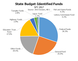 2013 Us Budget Pie Chart Federal Fundings Future In Flux