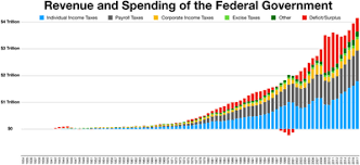 Us Yearly Deficit Chart Deficit Reduction In The United States Wikipedia