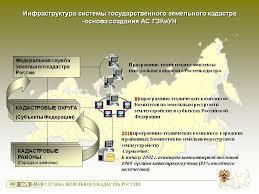Земельно кадастровое деление территорий Информационное обеспечение государственного кадастра и недвижимости реферат