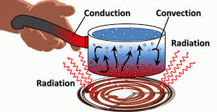 Differences Between Weather And Climate Venn Diagram Whats The Difference Between Conduction Convection And Radiation
