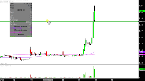 Inspiremd Inc Nspr Stock Chart Technical Analysis For 01 08 18