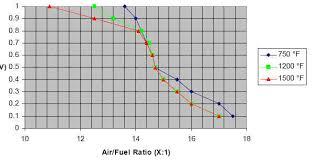 How To Richen A Narrow Band O2 Sensor