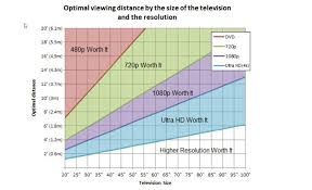 High Def Resolution Chart Upgrading To 4k Hdr Tv How Far You Sit From The Screen Is