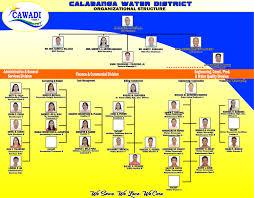 Cawadi Organizational Structure Calabanga Water District