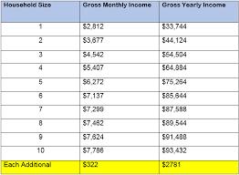Cash Aid Eligibility Chart Utility Discount Program Humanservices Seattle Gov