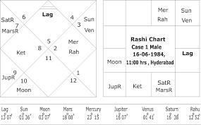Rashi Chart By Alphabet Identical Horoscopes A Study Through Divisional Horoscopes